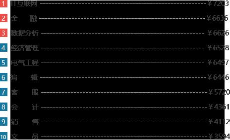 2017各行业应届生平均薪资分布图