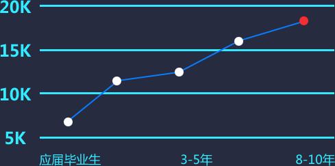 平均月薪达 ¥ 11060